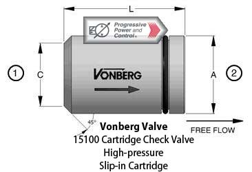 Vonberg 15100 check valve high pressure slip-in cartridge in-line poppet