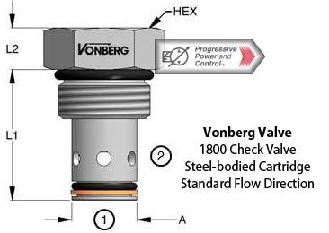 Vonberg 1800 cartridge poppet check valve standard flow direction