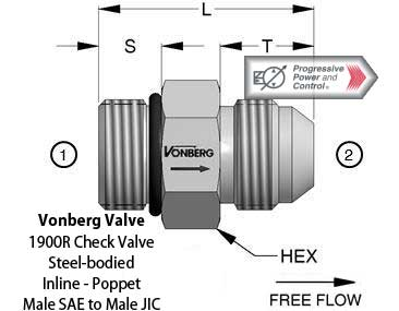 Vonberg 1900R inline poppet check valve with male SAE to male JIC connectors.