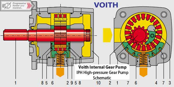 Schematic of Voith IPH high-pressure hydraulic internal gear pump for variable speed drive and variable volume flows