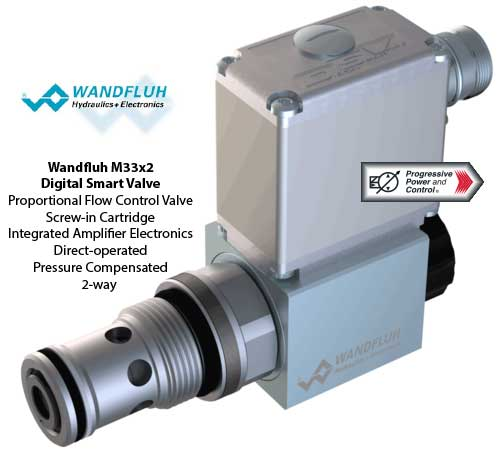 Wandfluh M33x2