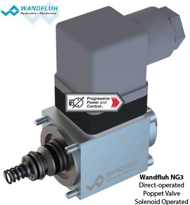 Wandfluh NG#-Mini poppet valve - solenoid operated