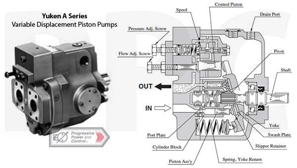 Yuken A series variable displacement piston pump photo and schematic