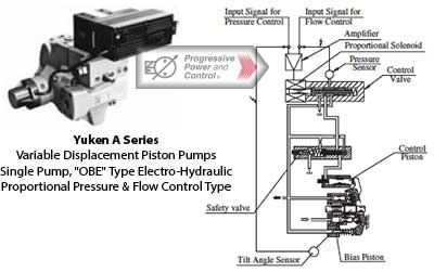 "Yuken A"" Series Variable Displacement Piston Pumps – Single Pump,