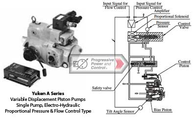 Yuken A Series Variable Displacement Piston Pumps – Single Pump, Electro-Hydraulic Proportional Pressure and Flow Control Type