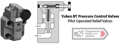 Yuken BT series pilot operated relief valve photo and schematic